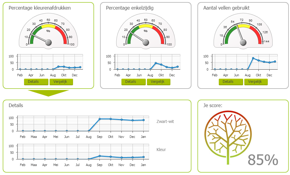 greentimes dashboard